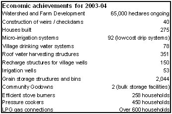 Economic achievements